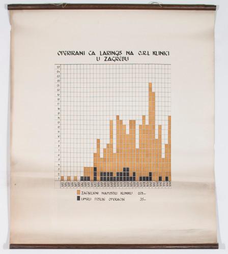 Broj operiranih zbog raka grkljana (Ca laryngis) na ORL klinici Šalata u Zagrebu od 1913. do 1946.